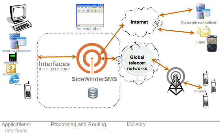 web application sms message reoccuring